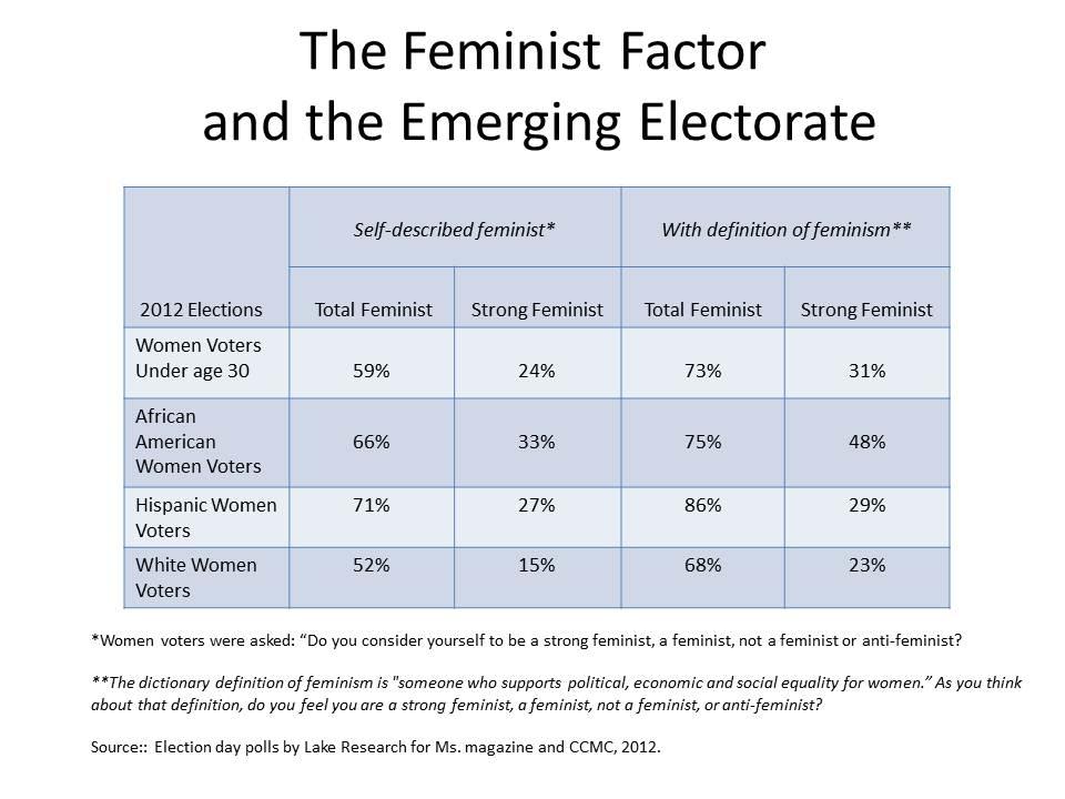 do you consider yourself a feminist